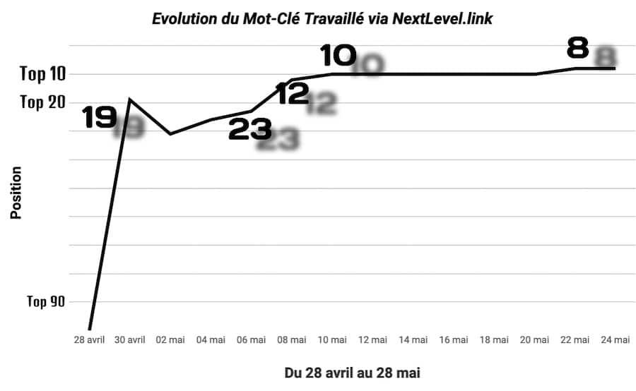 évolution des positions de la requête client avec NextLevel.link