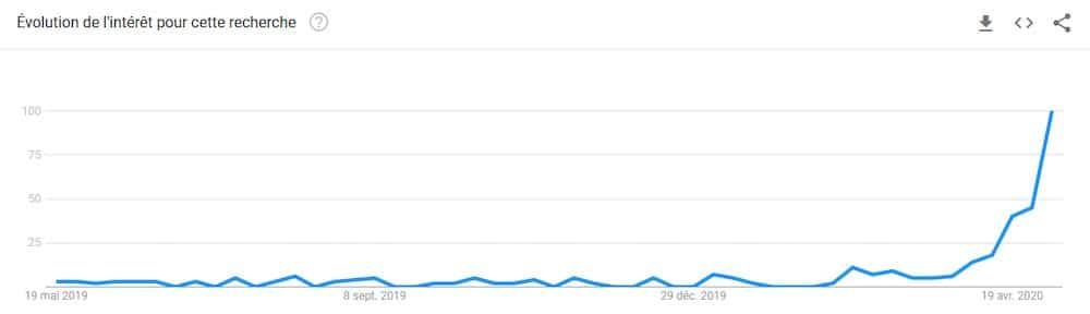 évolution de la requête SEO via Google Trends